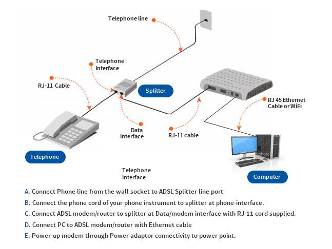 Broadband - Support | Welcome to Sri Lanka Telecom
